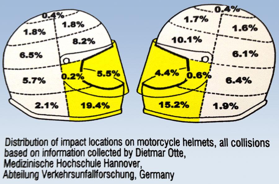 Motorcycle Helmet Impact Zones
